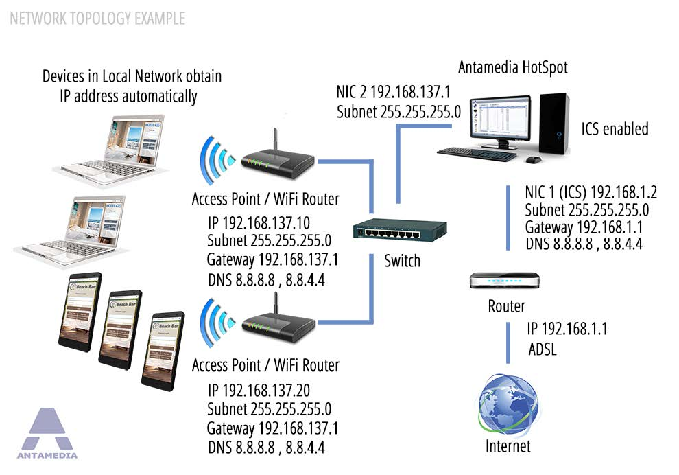 Network Topology Examples I Antamedia WiFi Software